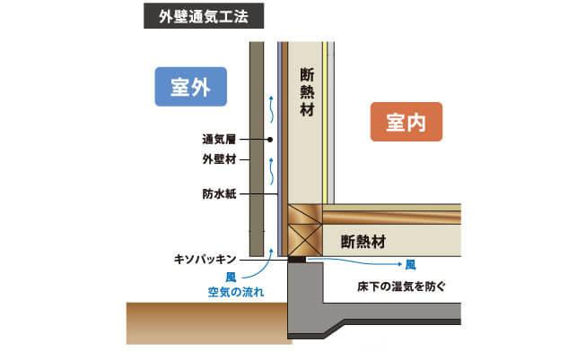 家を長持ちさせる通気工法